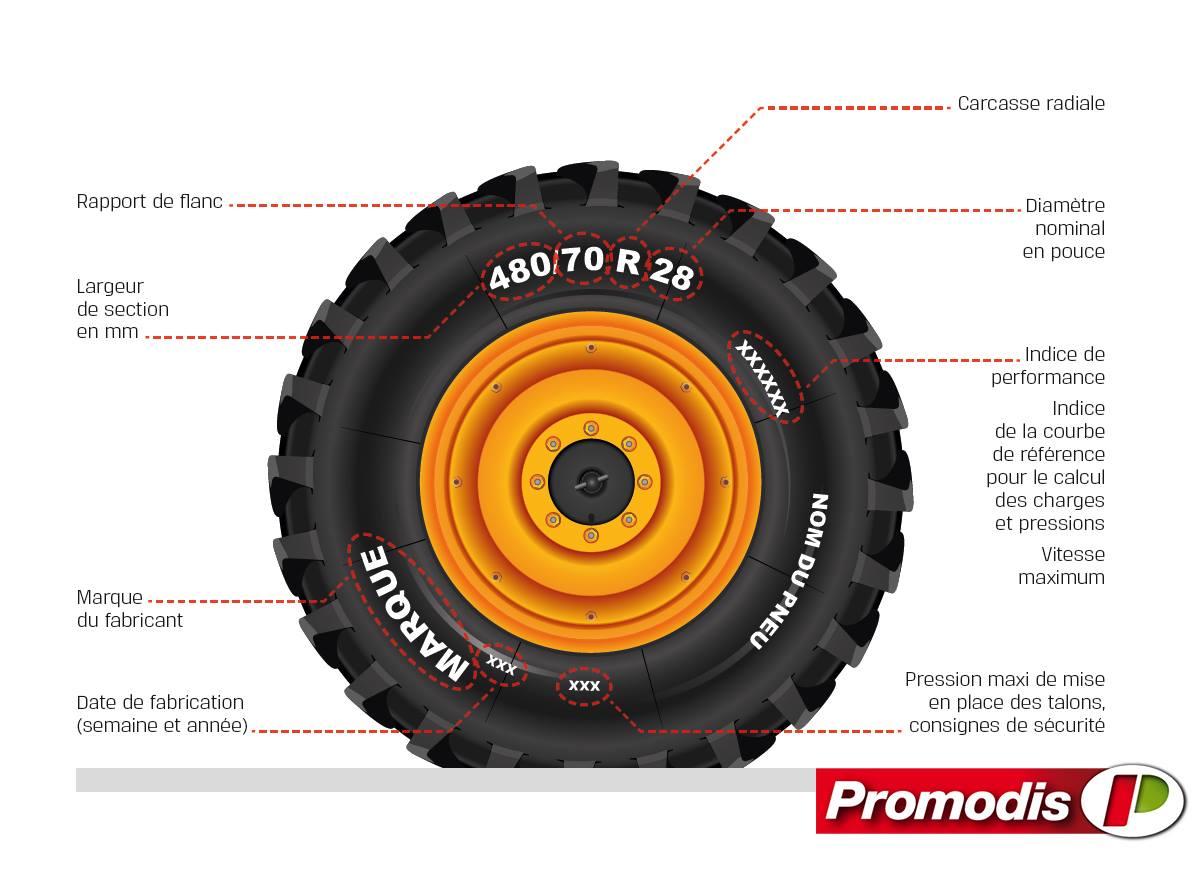 marquage du pneu promodis